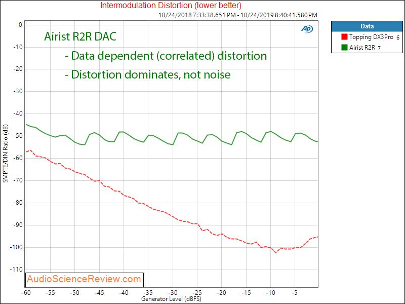 MASSDROP X AIRIST AUDIO R-2R DAC IMD Audio Measurements.png