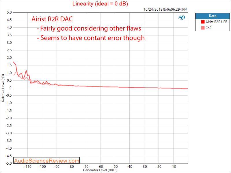 MASSDROP X AIRIST AUDIO R-2R DAC Linearity Audio Measurements.png