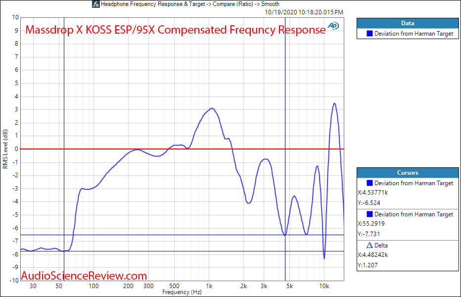 MASSDROP X KOSS ESP 95X ELECTROSTATIC SYSTEM Compensated Frequency Response Measurements.png