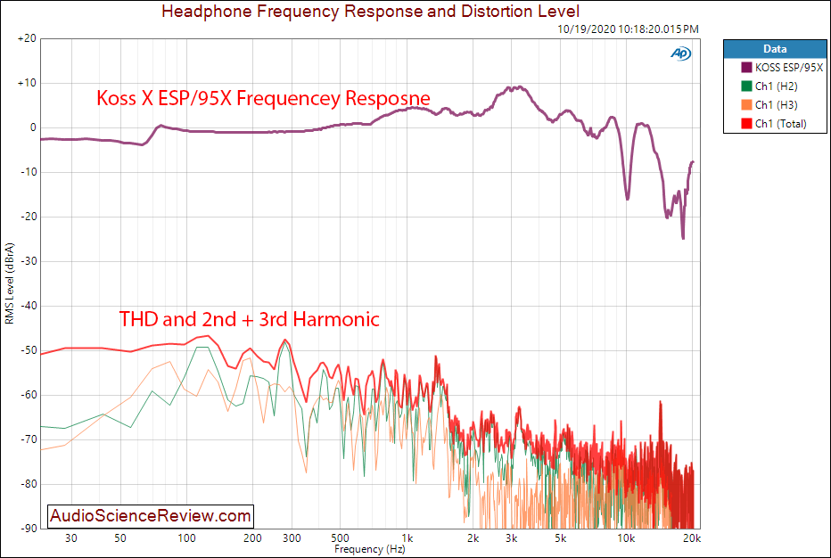 MASSDROP X KOSS ESP 95X ELECTROSTATIC SYSTEM Frequency THD Distortion Response Measurements.png