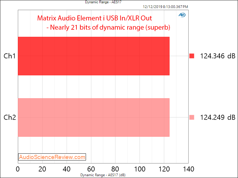 Matrix Audio Element i USB DAC and Streamer Roon Dynamic Range Measurement.png
