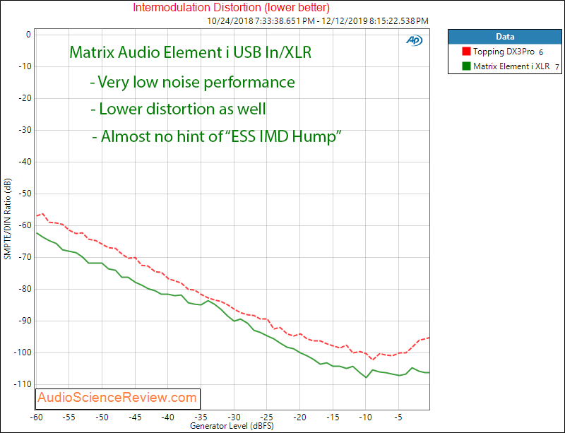 Matrix Audio Element i USB DAC and Streamer Roon IMD Measurement.png