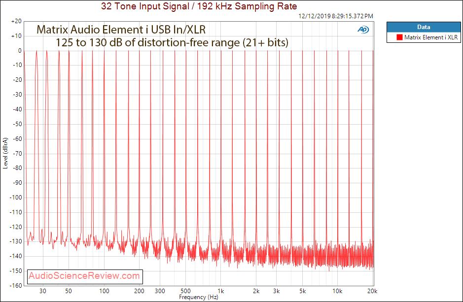 Matrix Audio Element i USB DAC and Streamer Roon Multitone Measurement.png