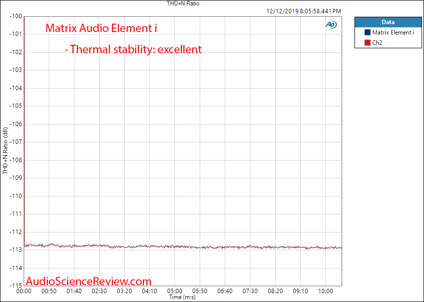 Matrix Audio Element i USB DAC and Streamer Roon Thermal Stability Measurement.png