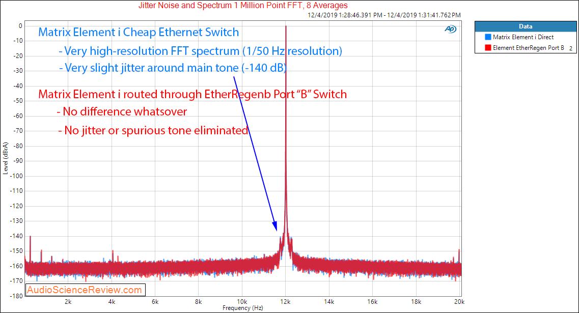Matrix Audio Element i with Uptone EtherRegen Port B Jitter Audio Measurements.png