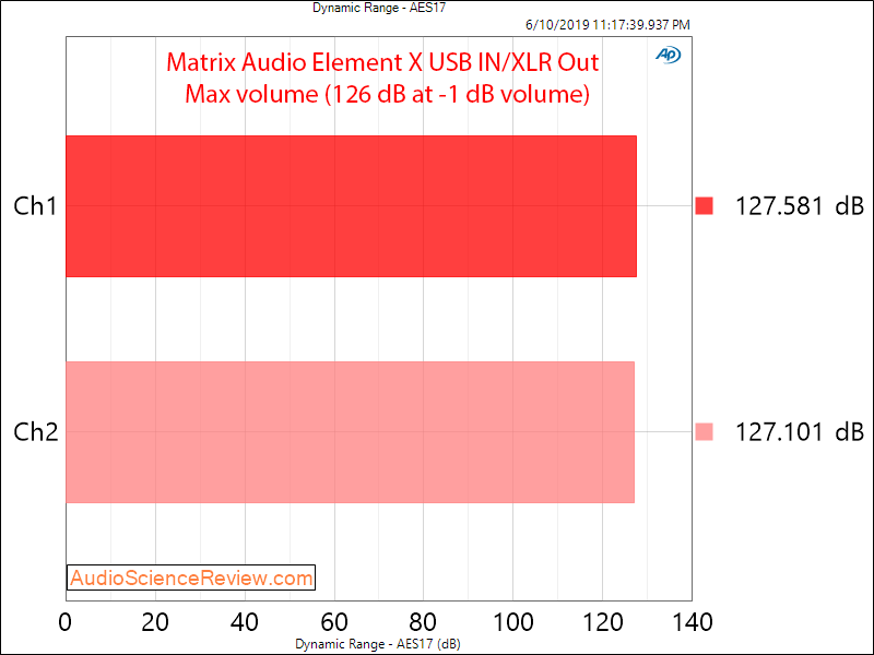 Matrix Audio Element X streaming DAC Dynamic Range Audio Measurements.png