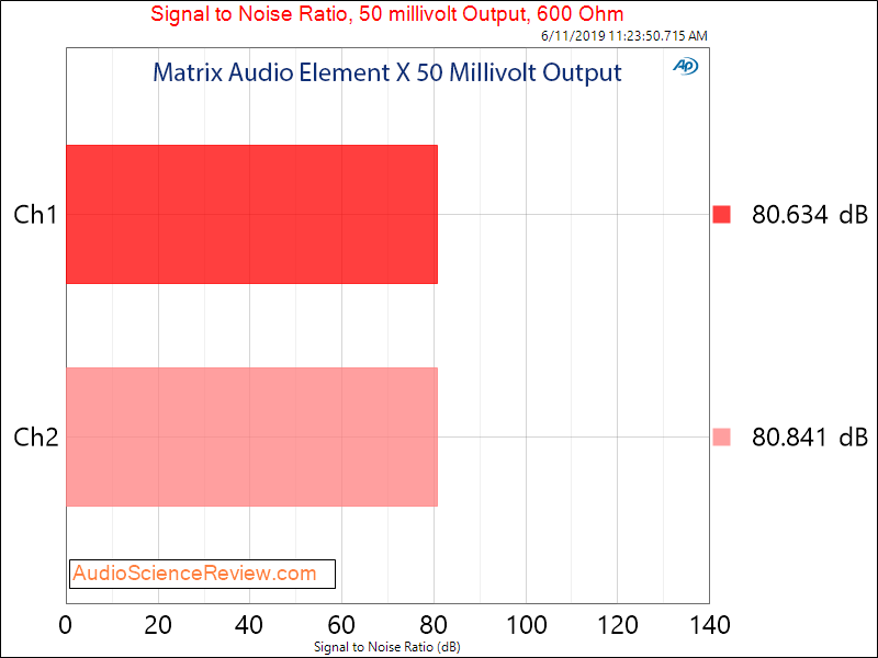 Matrix Audio Element X streaming DAC Headphone 50 mv Dynamic Range Audio Measurements.png