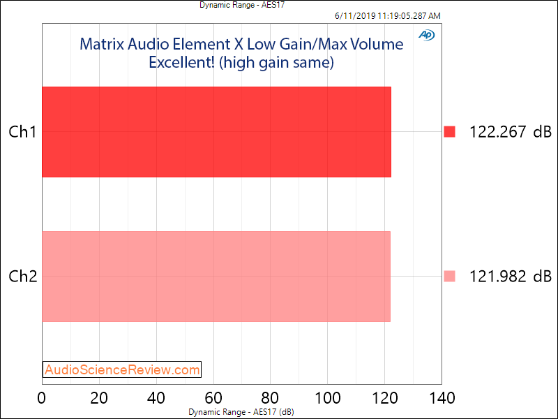Matrix Audio Element X streaming DAC Headphone Dynamic Range Audio Measurements.png