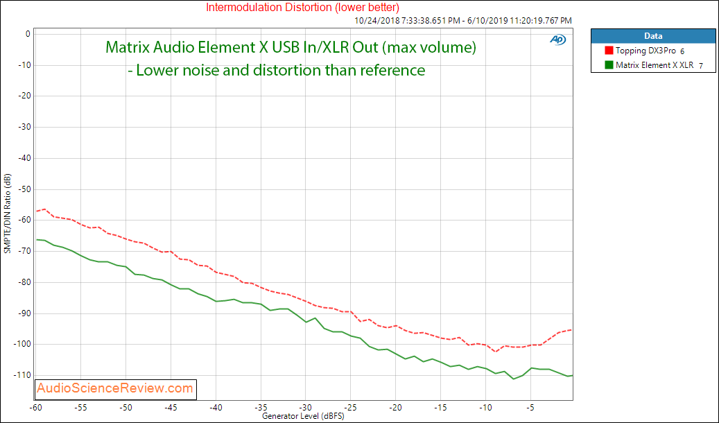 Matrix Audio Element X streaming DAC IMD Audio Measurements.png
