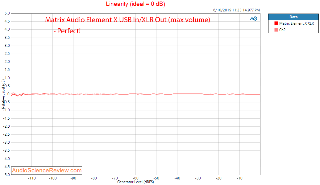 Matrix Audio Element X streaming DAC Linearity Audio Measurements.png