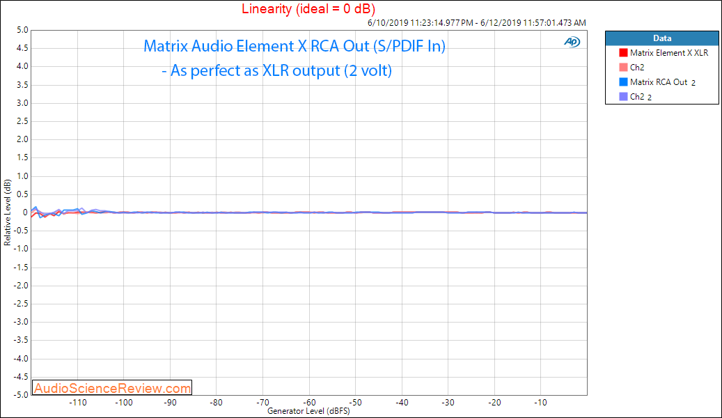 Matrix Audio Element X streaming DAC Linearity With RCA Audio Measurements.png