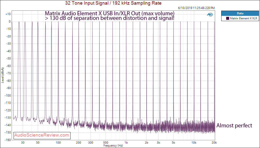 Matrix Audio Element X streaming DAC Multitone Audio Measurements.png