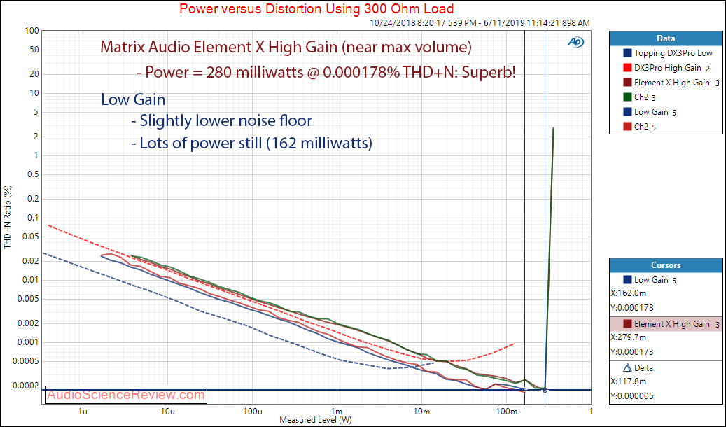 Matrix Audio Element X streaming DAC Power versus THD+N at 300 Ohm Audio Measurements.png