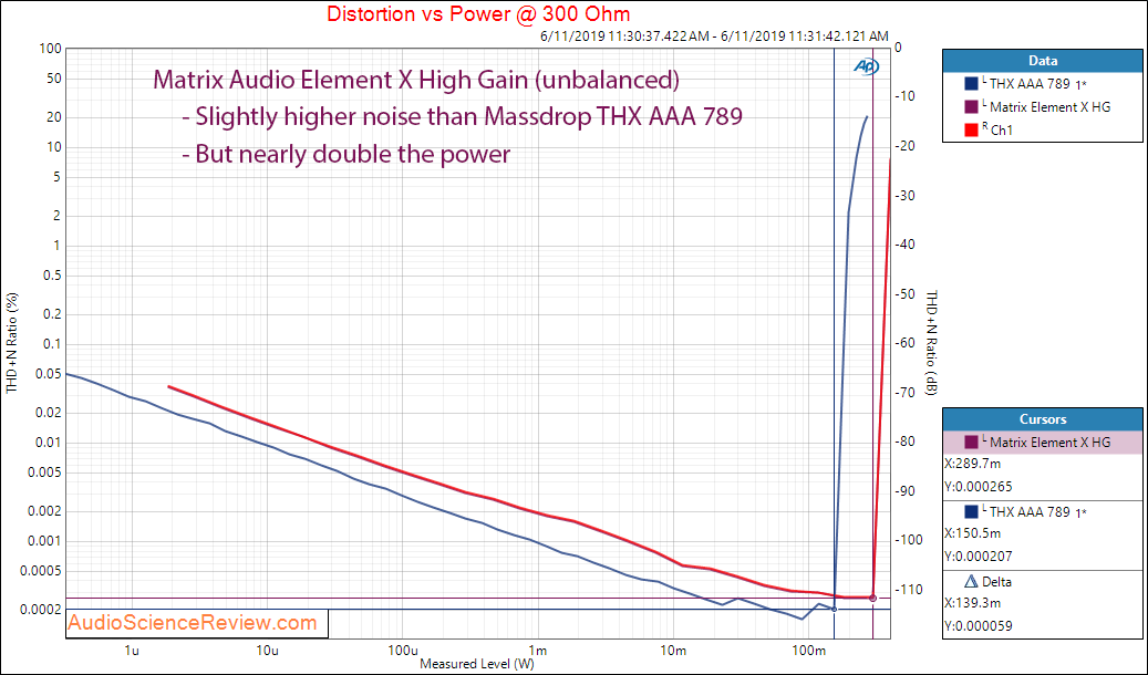 Matrix Audio Element X streaming DAC Power versus THD+N at 300 Ohm Compared Massdrop THX AAA 7...png
