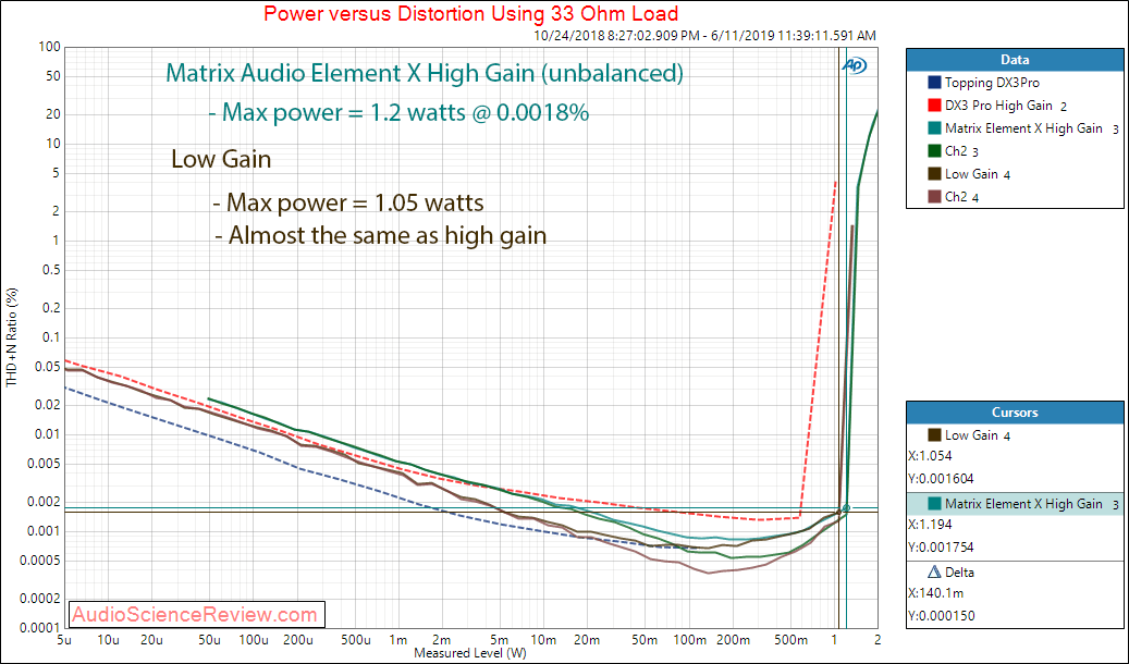 Matrix Audio Element X streaming DAC Power versus THD+N at 33 Ohm Audio Measurements.png