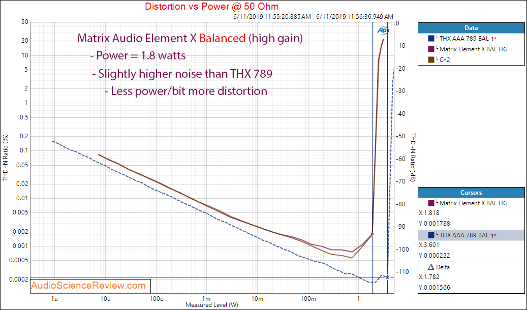 Matrix Audio Element X streaming DAC Power versus THD+N at 50 Ohm Balanced Compared Massdrop T...png