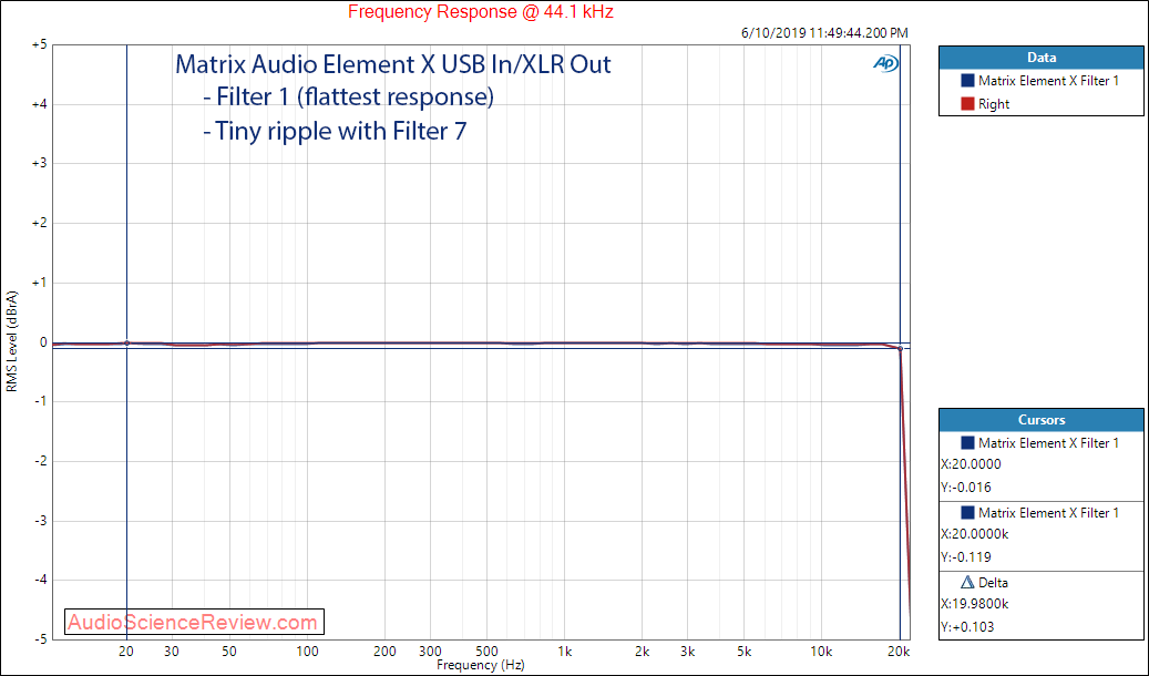 Matrix Audio Element X streaming Frequency Response DAC Audio Measurements.png