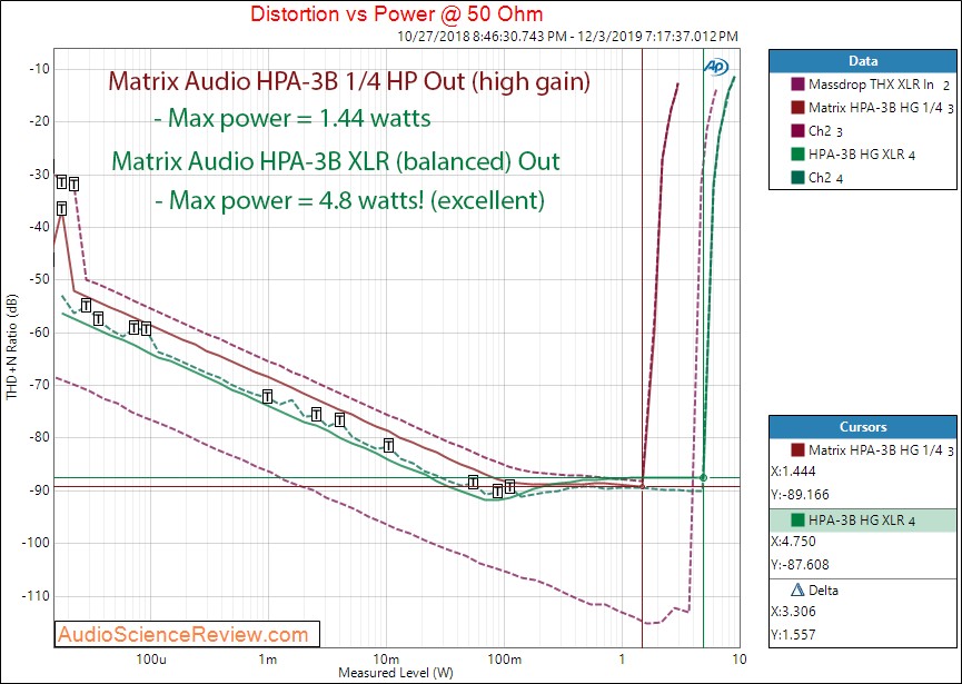 Matrix Audio HPA-3B XLR In TRS Out Power into 50 Ohm balanced Audio Measurements.png