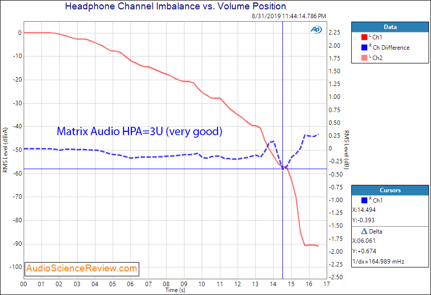 Matrix Audio HPA-3U DAC and Headphone Amplifier HP Channel Imbalance Audio Measurements.png