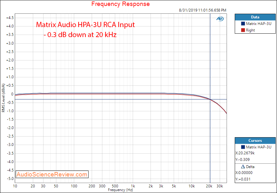 Matrix Audio HPA-3U DAC and Headphone Amplifier HP Frequency Response Audio Measurements.png