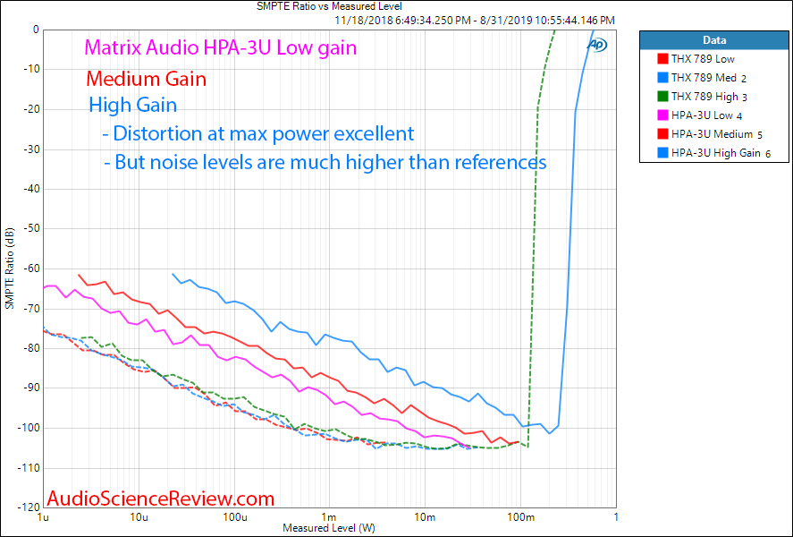 Matrix Audio HPA-3U DAC and Headphone Amplifier HP IMD Audio Measurements.png