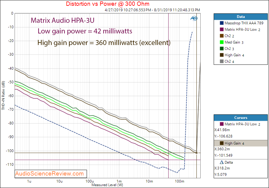 Matrix Audio HPA-3U DAC and Headphone Amplifier HP THD 300 Audio Measurements.png