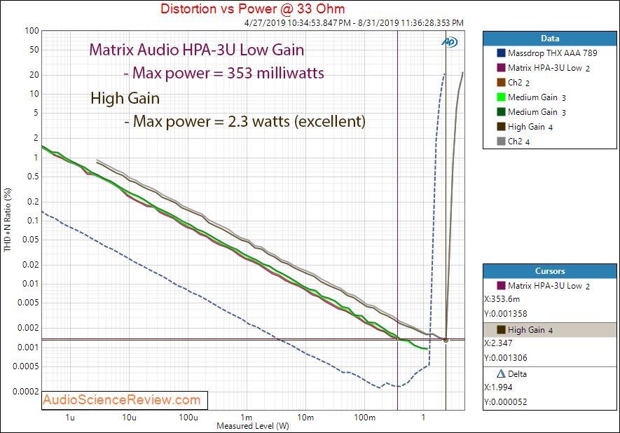 Matrix Audio HPA-3U DAC and Headphone Amplifier HP THD 33 Audio Measurements.png