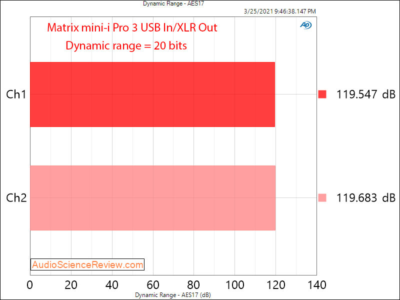 Matrix Audio Mini-i Pro 3 Dynamic Range Measurements USB DAC.png