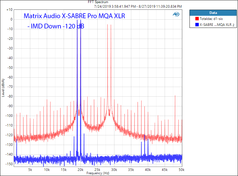 Matrix Audio X-Sabre Pro MQA DAC 19 + 20 khz IMD Audio measurements.png