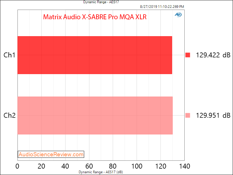 Matrix Audio X-Sabre Pro MQA DAC Dynamic Range Audio measurements.png