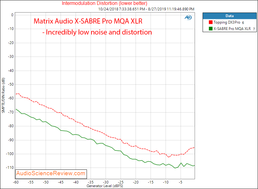 Matrix Audio X-Sabre Pro MQA DAC IMD Audio measurements.png