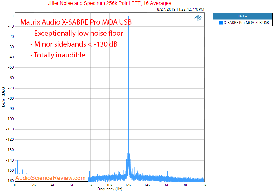 Matrix Audio X-Sabre Pro MQA DAC Jitter Audio measurements.png