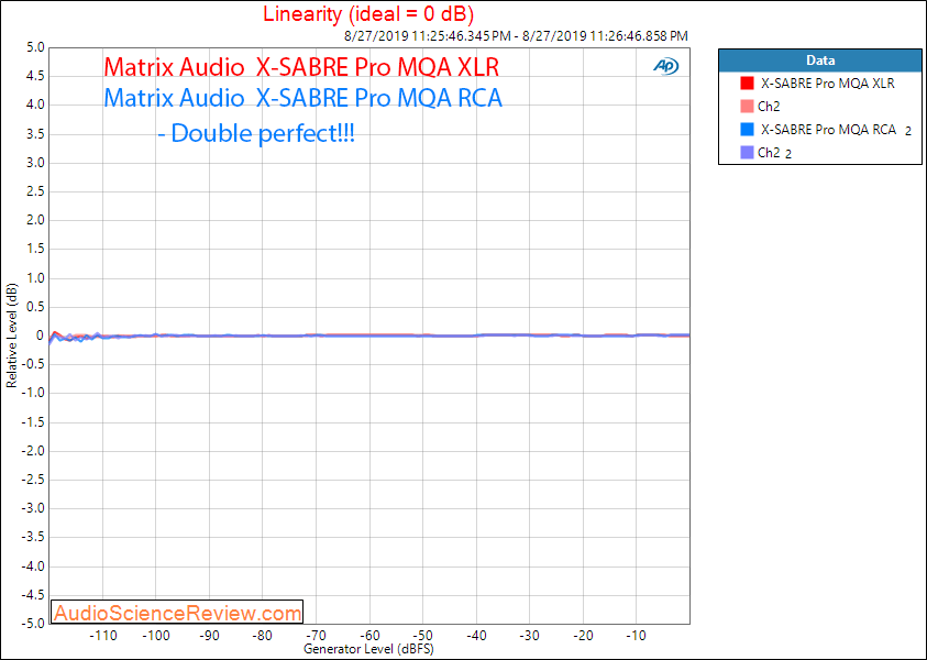 Matrix Audio X-Sabre Pro MQA DAC Linearity Audio measurements.png
