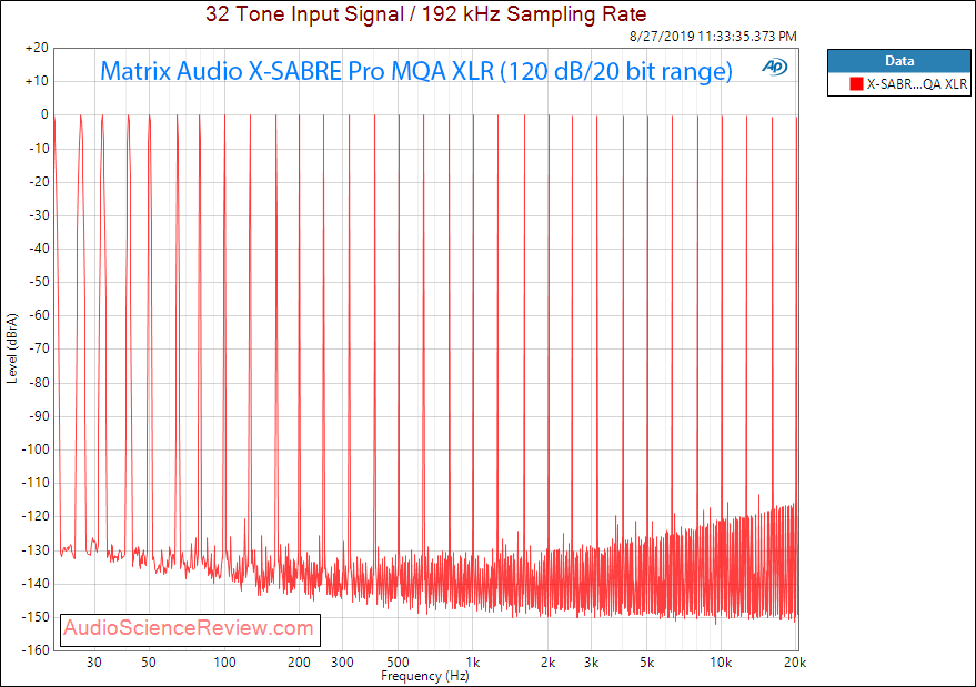 Matrix Audio X-Sabre Pro MQA DAC Multitone Audio measurements.png