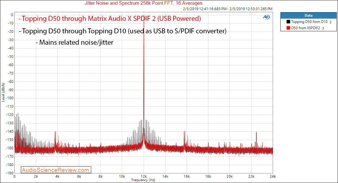 Matrix Audio X-SPDIF 2 USB to SPDIF and I2S Converter Jittter Spectrum from Topping D50 DAC co...png
