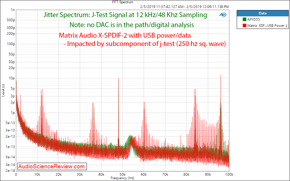 Matrix Audio X-SPDIF 2 USB to SPDIF and I2S Converter Jittter Spectrum Measurements.png