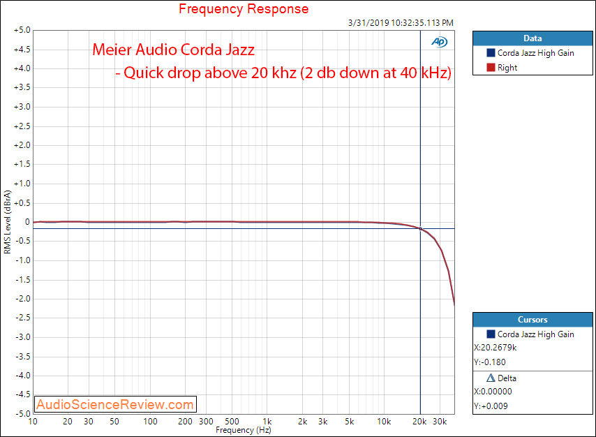 Meier Audio Corda Jazz Headphone Amplifier Frequency Response Audio Measurements.png