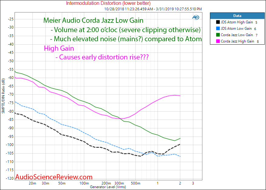 Meier Audio Corda Jazz Headphone Amplifier Intermodulation distortion Audio Measurements.png