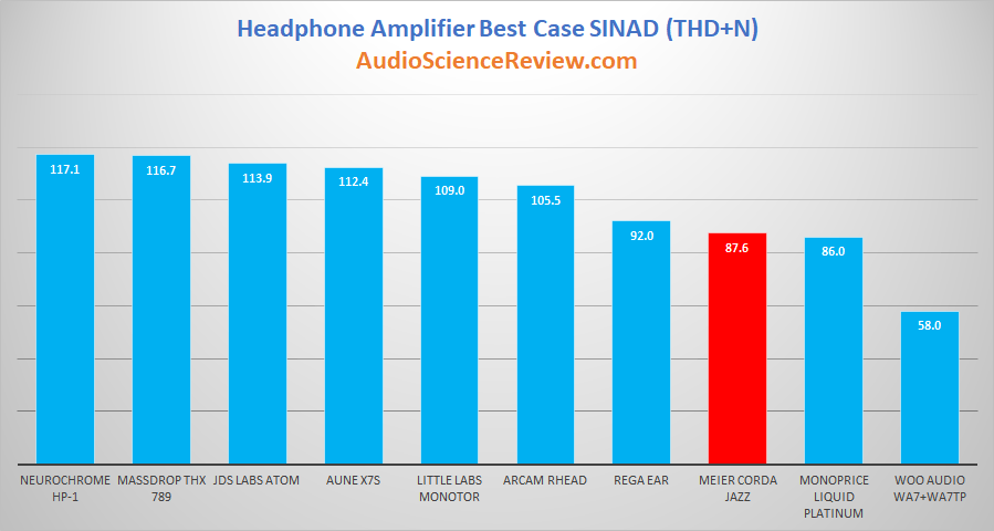 Meier Audio Corda Jazz Headphone Amplifier SINAD Audio Measurements.png