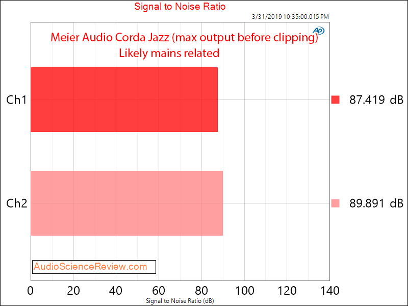 Meier Audio Corda Jazz Headphone Amplifier SNR Audio Measurements.png