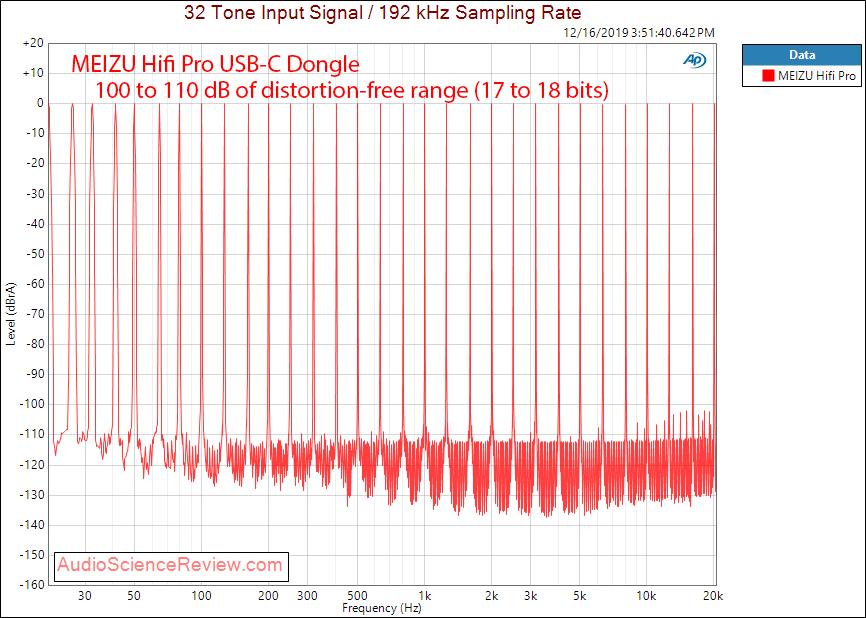 MEIZU HIFI AUDIO PRO Multitone Audio Measurements.png
