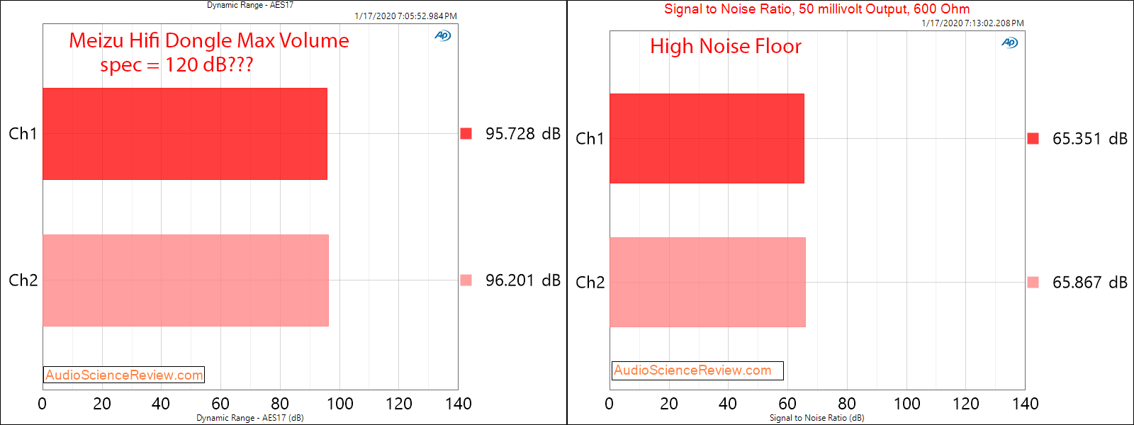 Meizu Hifi DAC Headphone Amplifier dynamic Range Audio Measurements.png