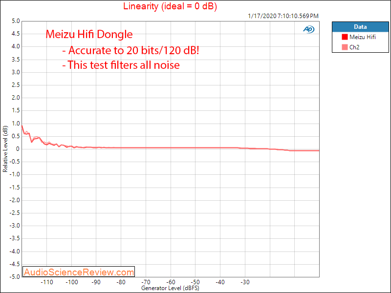Meizu Hifi DAC Headphone Amplifier Linearity Audio Measurements.png