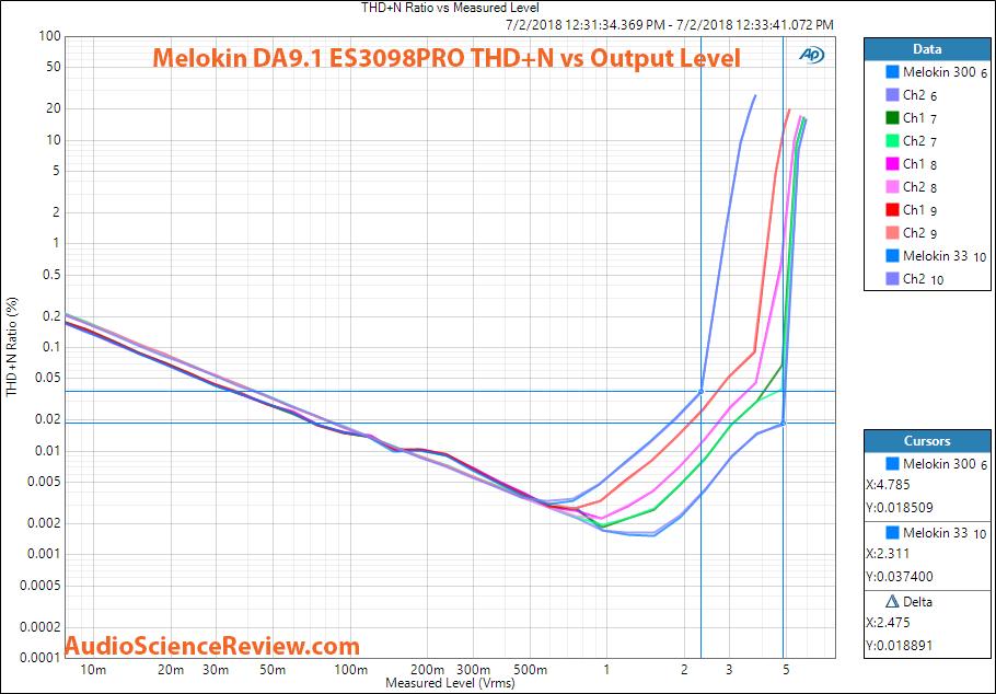 Melokin DA91 ES9038Pro DAC THD vs Output measurement.png