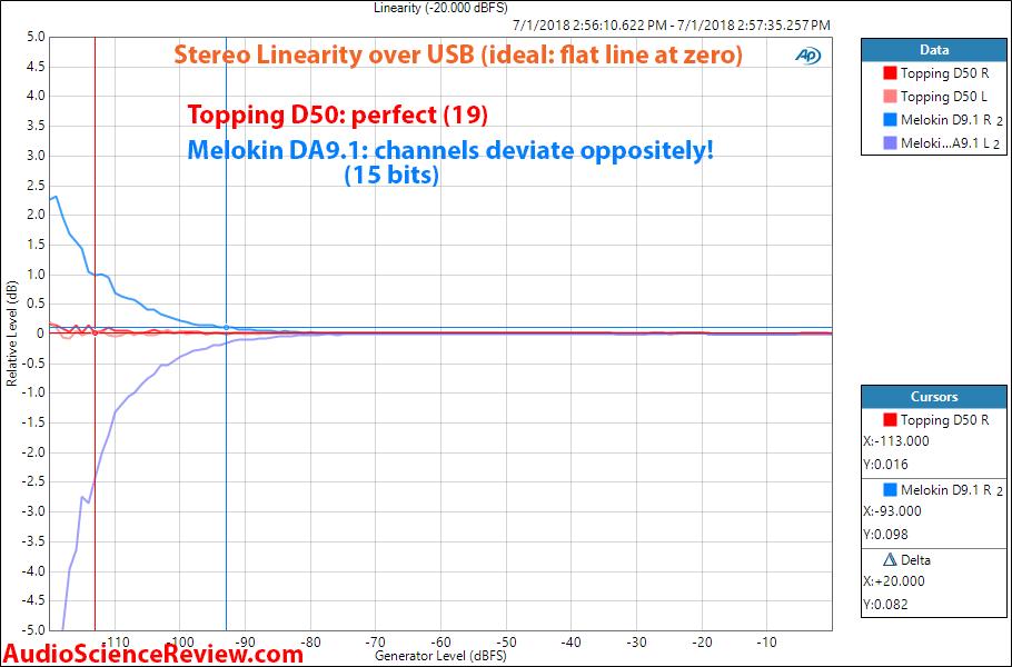 Melokin DA91 ES9038Pro DAC vs Topping D50 Linearity Measurement.png