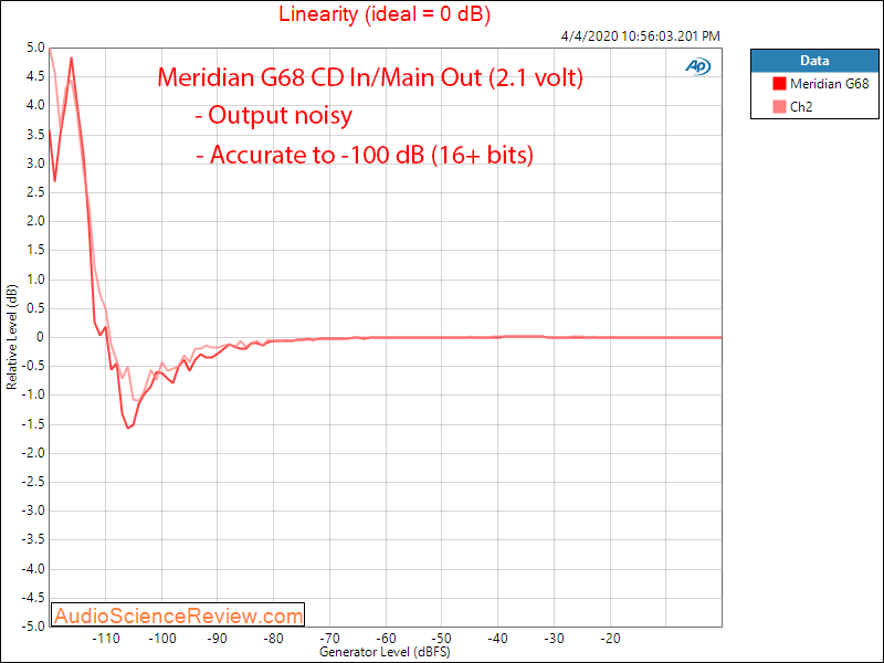 Meridian G68 Surround Processor Linearity Audio Measurements.png