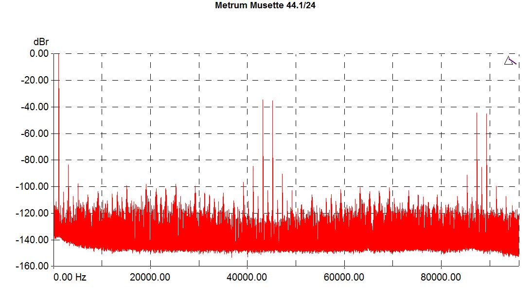 Metrum-Musette-1k-441-graph.png