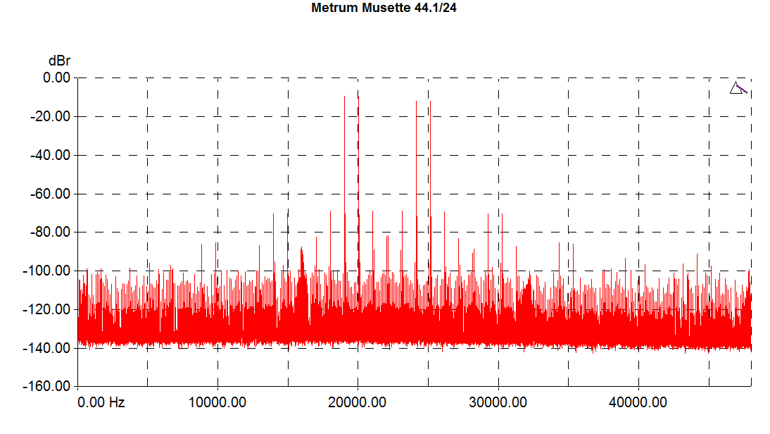 Metrum-Musette-imd-441-graph.png