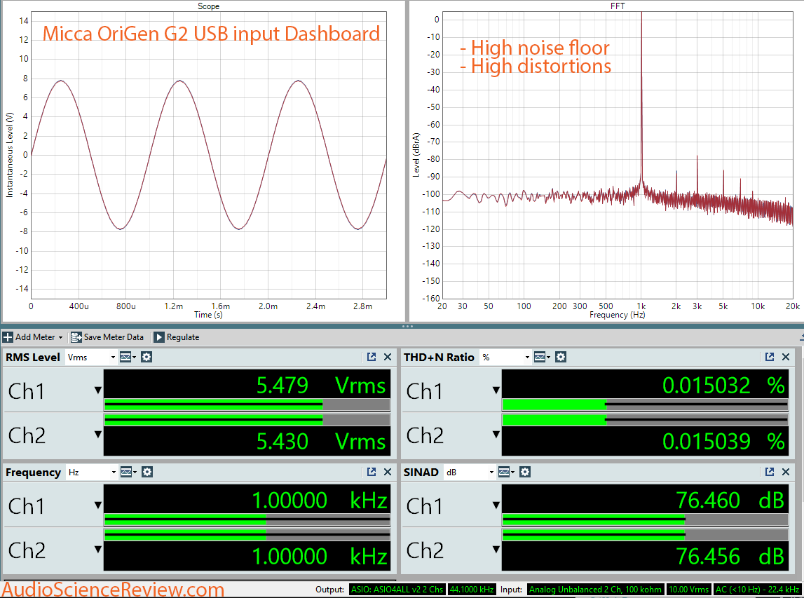 Micca OriGen G2 USB AUdio DAC and Preamp Dashboard Measurement.png