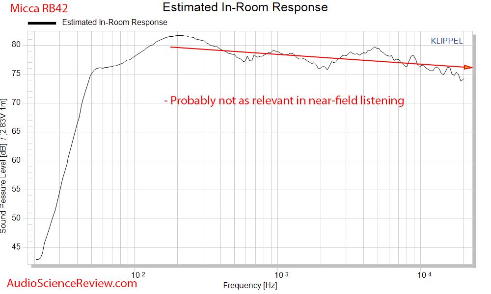Micca RB42 Bookshelf Budget Speakers CEA2034 spinorama Estimated In-room Response Audio Measur...png